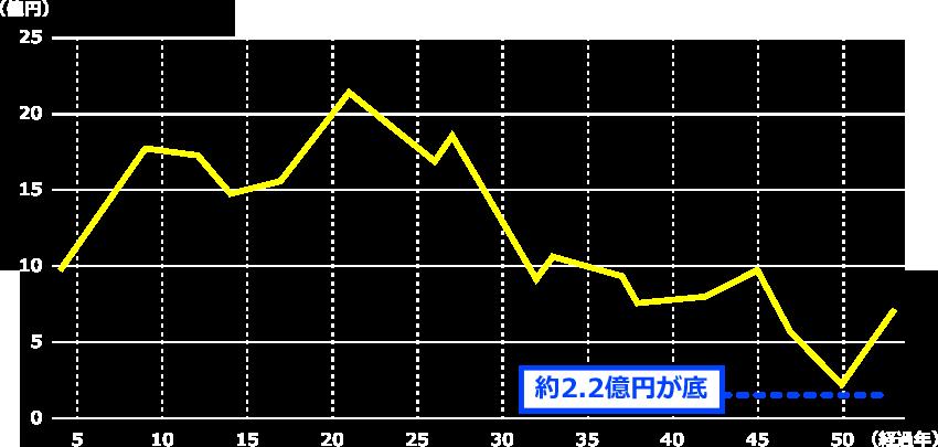 50年間修繕収支は黒字安定。常時2億円を下回りません