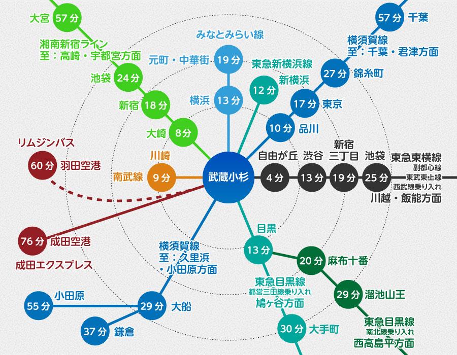 武蔵小杉駅からの交通アクセス 主要駅直通30分圏内、日本屈指の鉄道利便