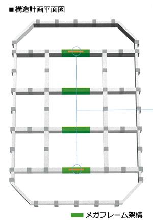 居住空間の快適性と耐震性を確保する「スーパーフレックス構造」