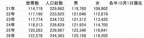 No.213 中原区の人口推移
