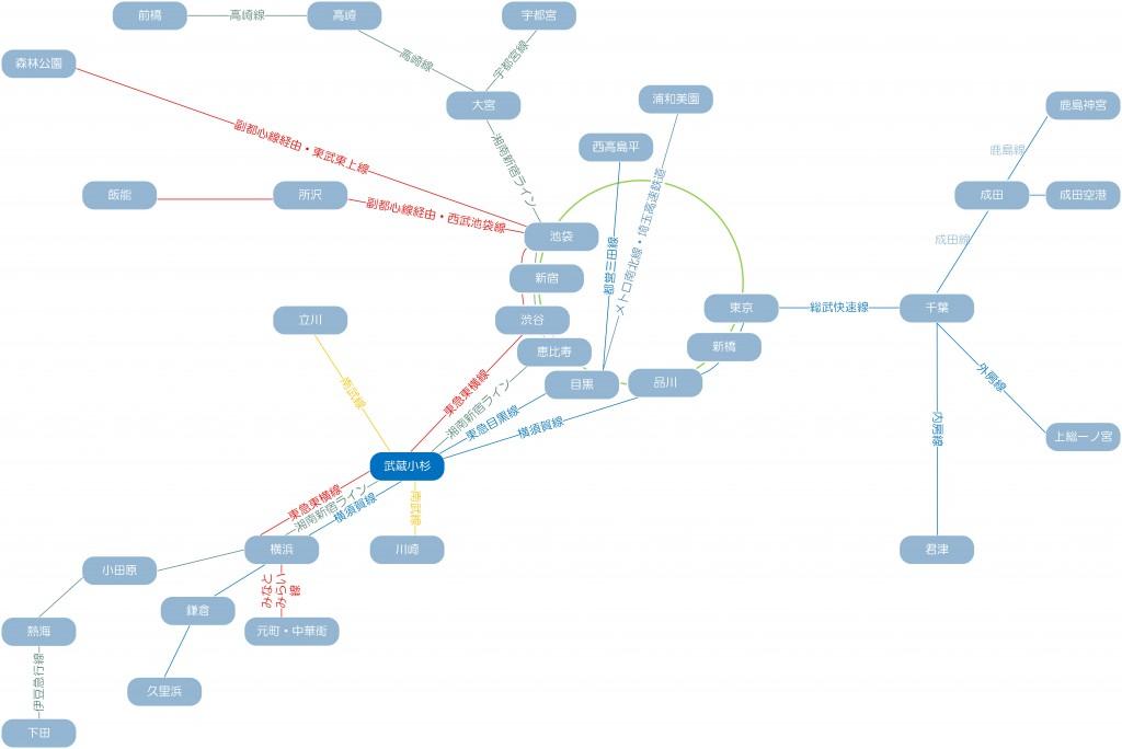 武蔵小杉から乗り換えなしで行ける駅の図