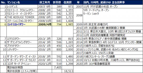 No.424 タワマンと武蔵小杉発展の歴史